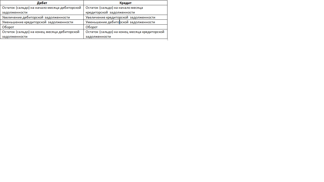 Схема активно-пассивного счета